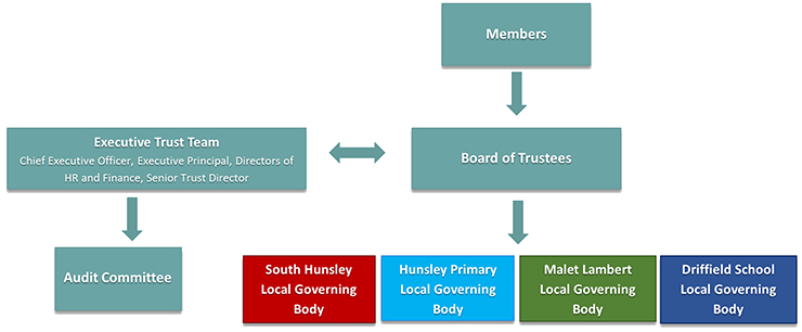 TEAL Governance Structure